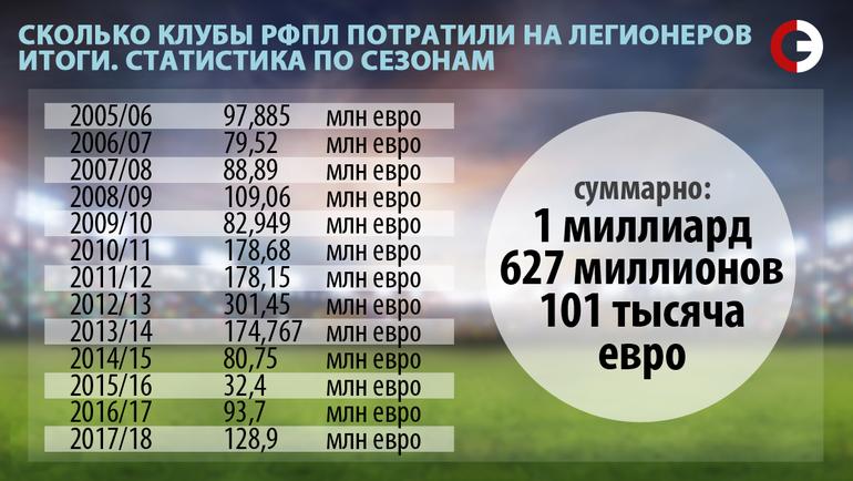 Сколько клубы РФПЛ потратили на легионеров. Статистика по сезонам.