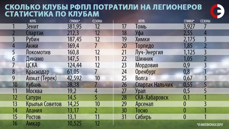 Сколько клубы РФПЛ потратили на легионеров. Статистика по клубам.