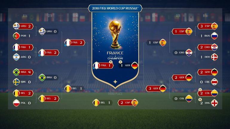 Сетка плей-офф ЧМ-2018 в симуляции в FIFA 18. Фото EA Sports