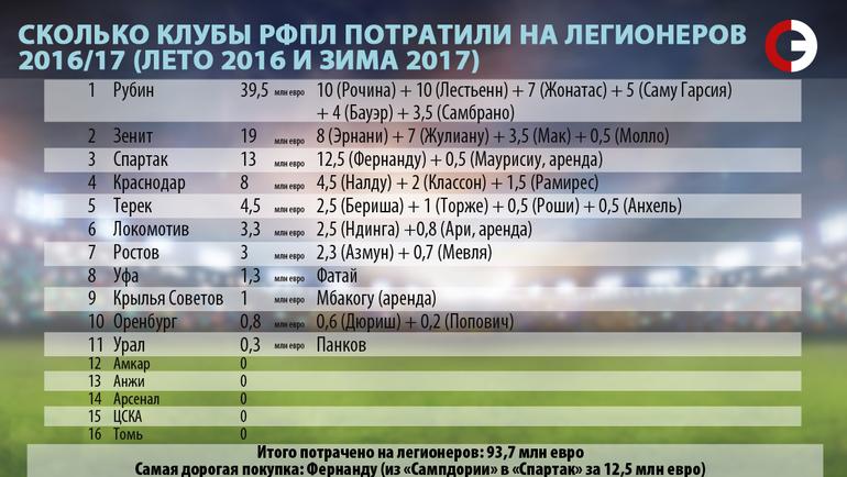 """Сколько клубы РФПЛ потратили на легионеров. 2016/17. Фото """"СЭ"""""""