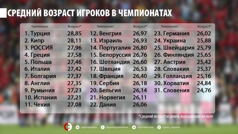 """Средний возраст игроков в чемпионатах европейских лиг. Фото """"СЭ"""""""