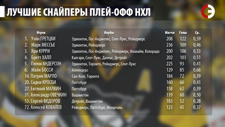 """Лучшие снайперы плей-офф НХЛ. Фото """"СЭ"""""""