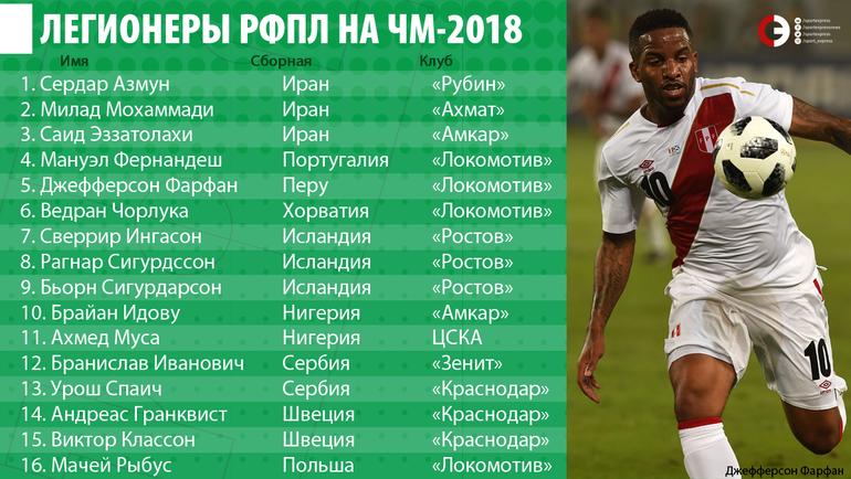 """Легионеры РФПЛ на ЧМ-2018. Фото """"СЭ"""""""