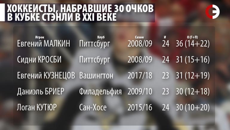 """Хоккеисты, набравшие 30 очков в Кубке Стэнли в XXI веке. Фото """"СЭ"""""""