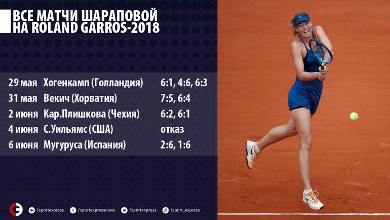 Мария Шарапова на Roland Garros-2018.