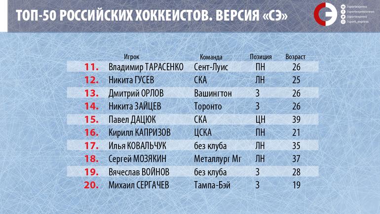 """Топ-50 российских хоккеистов. Места с 11-го по 20-е. Фото """"СЭ"""""""