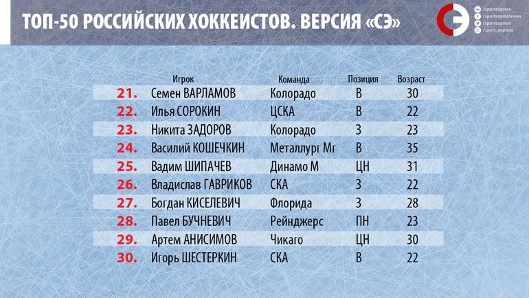 """Топ-50 российских хоккеистов. Места с 21-го по 30-е. Фото """"СЭ"""""""
