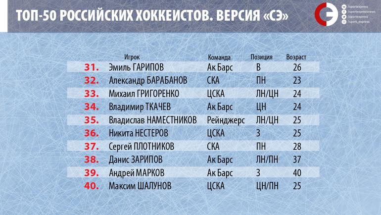 """Топ-50 российских хоккеистов. Места с 31-го по 40-е. Фото """"СЭ"""""""