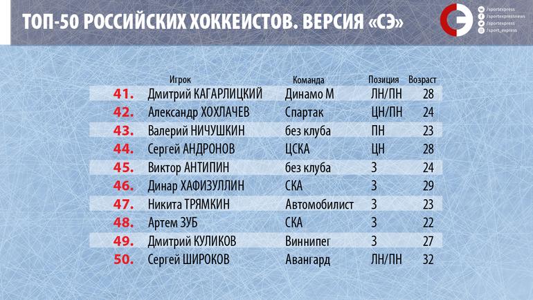 """Топ-50 российских хоккеистов. Места с 41-го по 50-е. Фото """"СЭ"""""""