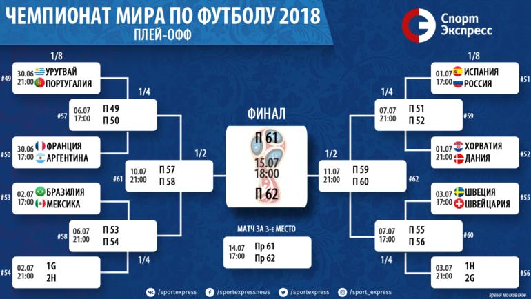 Сетка плей-офф чемпионата мира-2018.