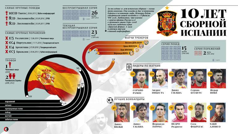 "10 лет Испании. Фото ""СЭ"""