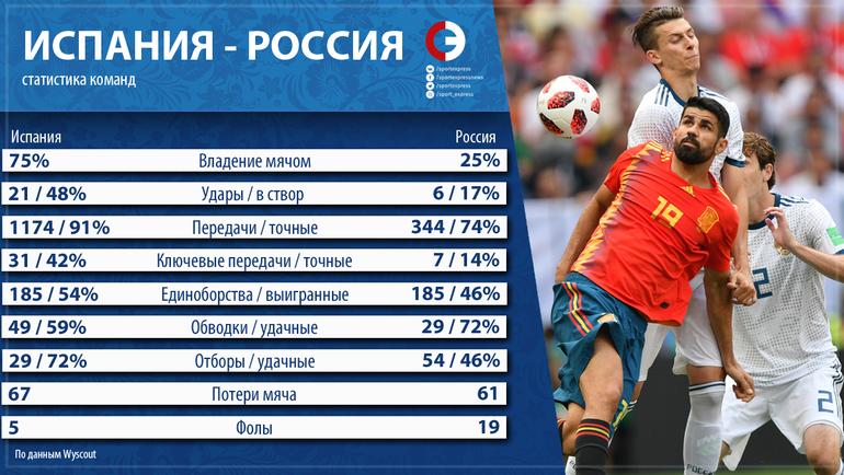 "Испания - Россия: статистика команд. Фото ""СЭ"""
