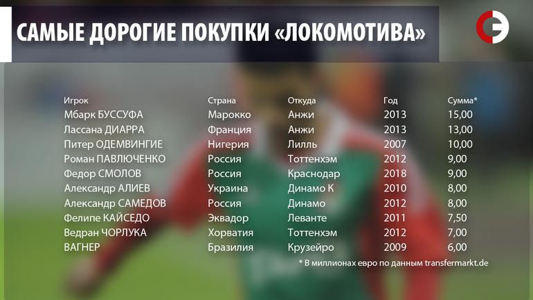 """Самые дорогие покупки """"Локомотива"""". Фото """"СЭ"""""""