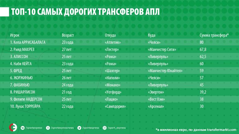 """Десятка самых дорогих трансферов межсезонья в АПЛ. Фото """"СЭ"""""""