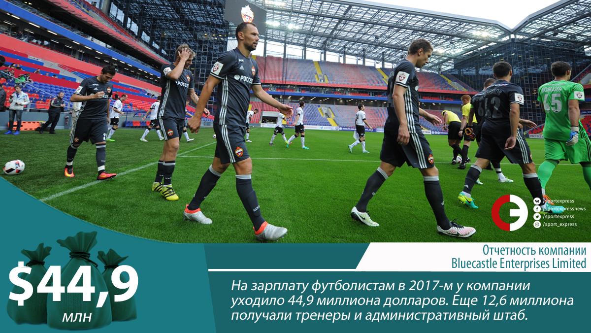 Оренбург – Зенит. Прибыльный прогноз на матч 16.09.2018