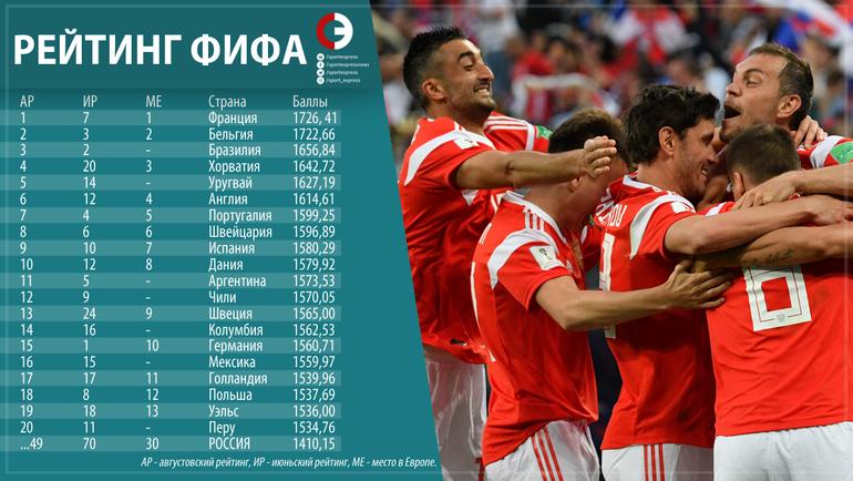 """Рейтинг ФИФА на август 2018 года. Фото """"СЭ"""""""