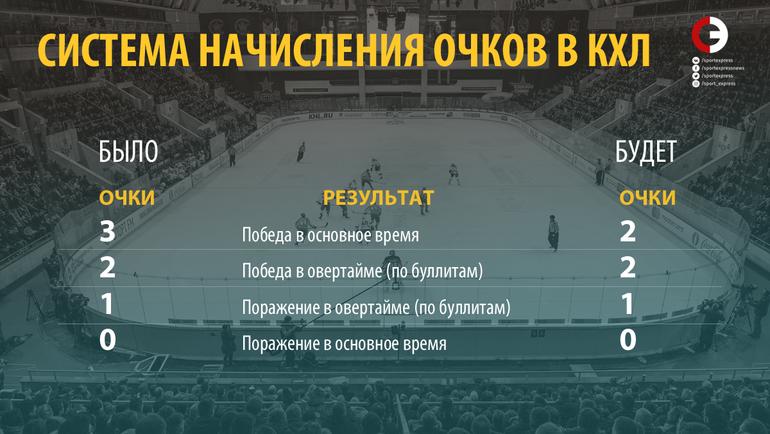 КХЛ планирует ввести «двухочковую» систему в постоянном чемпионате