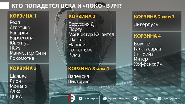 Участники группового раунда Лиги чемпионов.