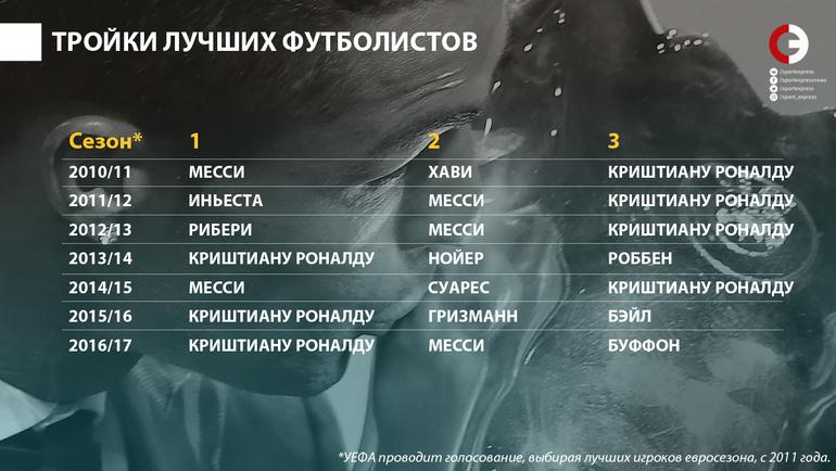 """Тройки лучших футболистов. Фото """"СЭ"""""""