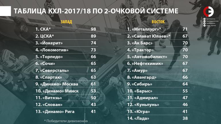 """Таблица КХЛ-2017/18 по 2-очковой системе. Фото """"СЭ"""""""