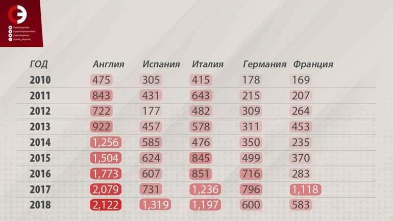 """Совокупные трансферные расходы по каждому из ведущих европейских чемпионатов (млн. евро). Фото """"СЭ"""""""