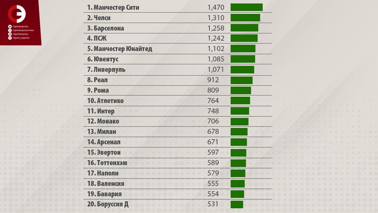 """Трансферные расходы по клубам за 2010-2018 год. (млн. евро). Фото """"СЭ"""""""
