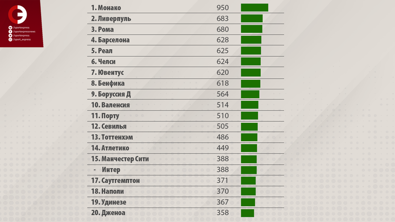 """Самые прибыльные клуба на трансферном рынке с 2010-2018 год. (млн. евро). Фото """"СЭ"""""""