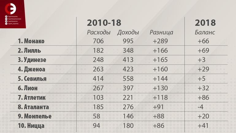 """Клубы с наиболее положительными трансферными балансами в период с 2010 по 2018 год (млн. евро). Фото """"СЭ"""""""