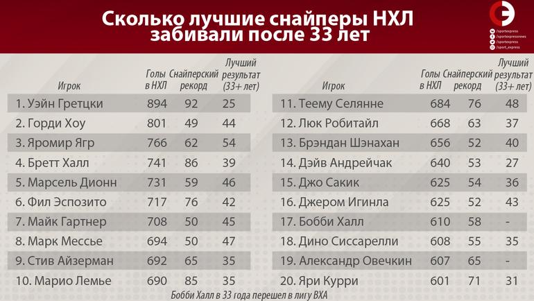 """Лучшие результаты топ-снайперов НХЛ до и после 33 лет. Фото """"СЭ"""""""