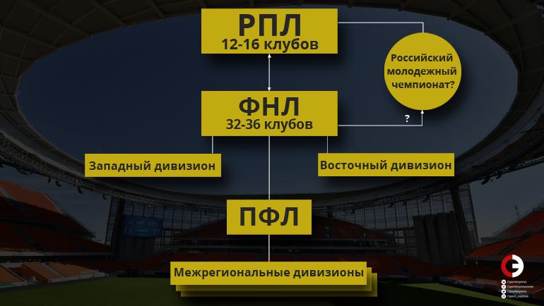 """Структура российского футбола. Фото """"СЭ"""""""