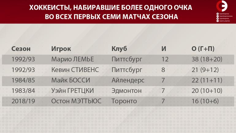 """Хоккеисты, набиравшие более одного очка во всех первых семи матчах сезона. Фото """"СЭ"""""""