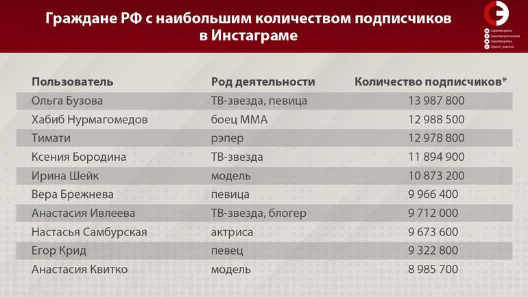 """Граждане РФ с наибольшим количеством подписчиков в Инстаграме. Фото """"СЭ"""""""
