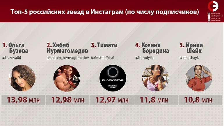"""Топ-5 российских звезд Инстаграма (по числу подписчиков). Фото """"СЭ"""""""