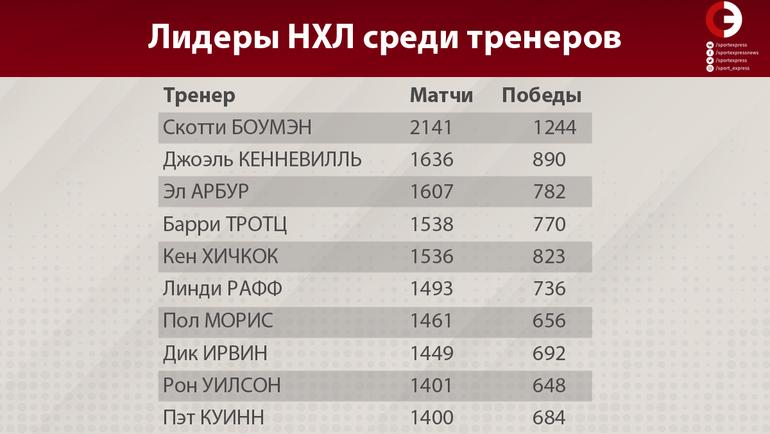 """Лидеры НХЛ среди тренеров. Фото """"СЭ"""""""