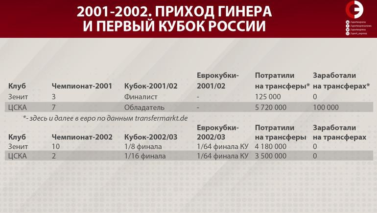 """2001-2002. Приход Гинера и первый Кубок России. Фото """"СЭ"""""""