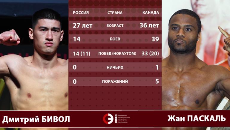 "Дмитрий Бивол vs Жан Паскаль. Фото ""СЭ"""