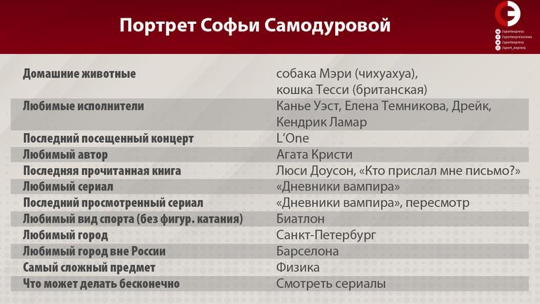 """Портрет Софьи Самодуровой. Фото """"СЭ"""""""