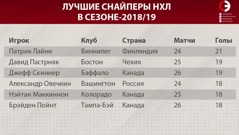 """Лучшие снайперы НХЛ в сезоне-2018/19. Фото """"СЭ"""""""