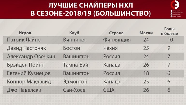 """Лучшие снайперы НХЛ в сезоне-2018/19 (большинство). Фото """"СЭ"""""""