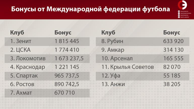 "Клубы РПЛ и бонусы. Фото ""СЭ"""