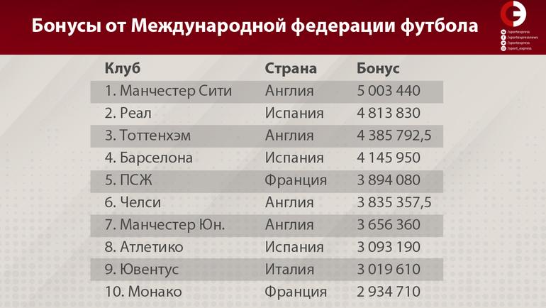 "Клубы, страны и бонусы. Фото ""СЭ"""