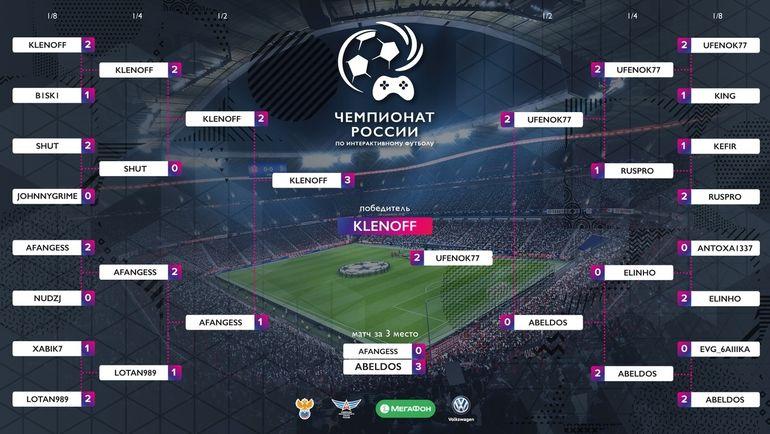 Сетка плей-офф чемпионата России по FIFA 19. Фото Федерация компьютерного спорта России