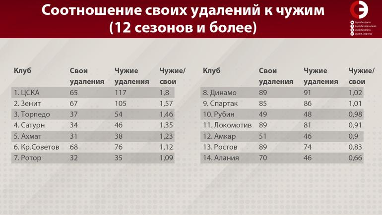 """Статистика всех чемпионатов России с 1992 года. Фото """"СЭ"""""""