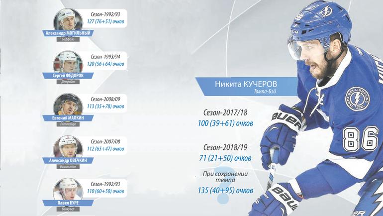 """Кучеров и другие россияне, набравшие 100 и более очков за сезон НХЛ. Фото """"СЭ"""""""