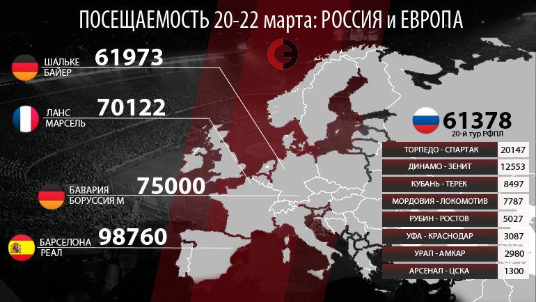 Посещаемость футбольных выходных: Россия и Европа