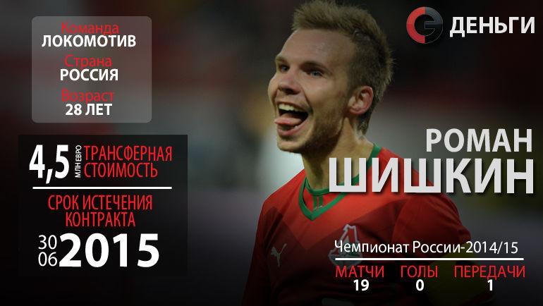 Свободные агенты РФПЛ-2015: Роман Шишкин