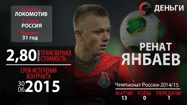 Свободные агенты РФПЛ-2015: Ренат Янбаев