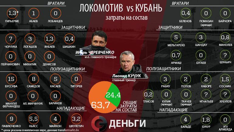"""""""Локо"""" потратил на свой состав почти в 3 раза больше """"Кубани"""""""