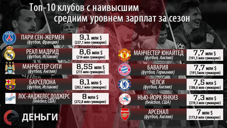 """""""ПСЖ"""" больше всех в мире тратит на зарплаты, """"Реал"""" и """"Манчестер Сити"""" - в тройке Фото """"СЭ"""""""