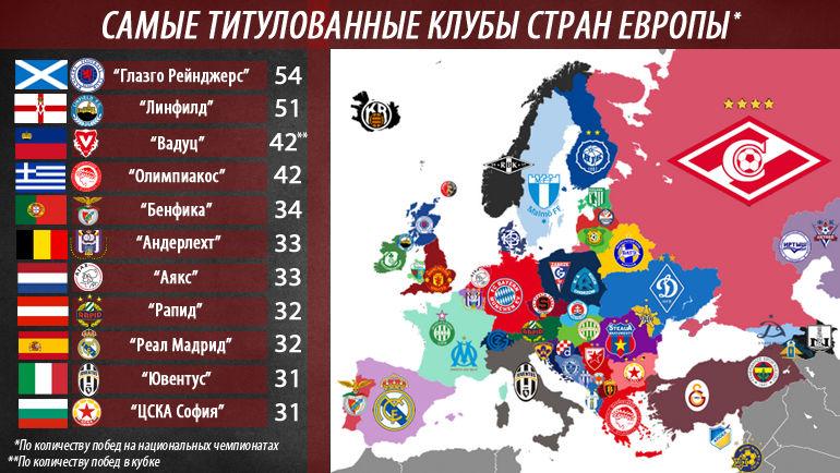 """Какие клубы самые титулованные в Европе? Фото """"СЭ"""""""